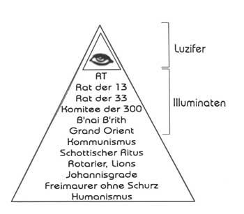 Bildergebnis für hierarchie im reich satans